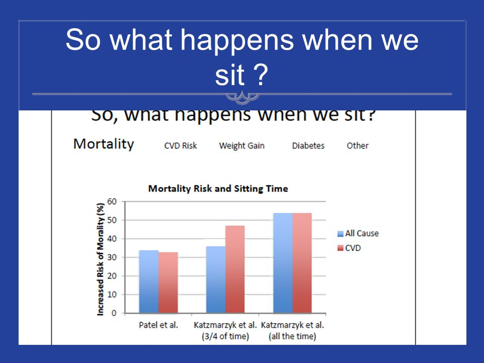 So what happens when we sit