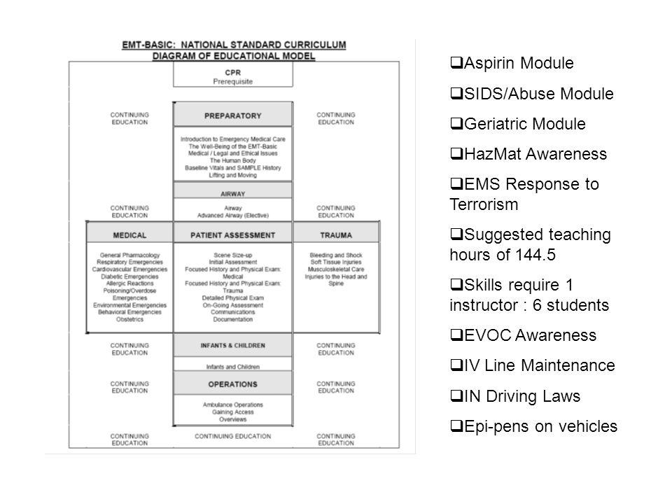 Aspirin Module SIDS/Abuse Module. Geriatric Module. HazMat Awareness. EMS Response to Terrorism.