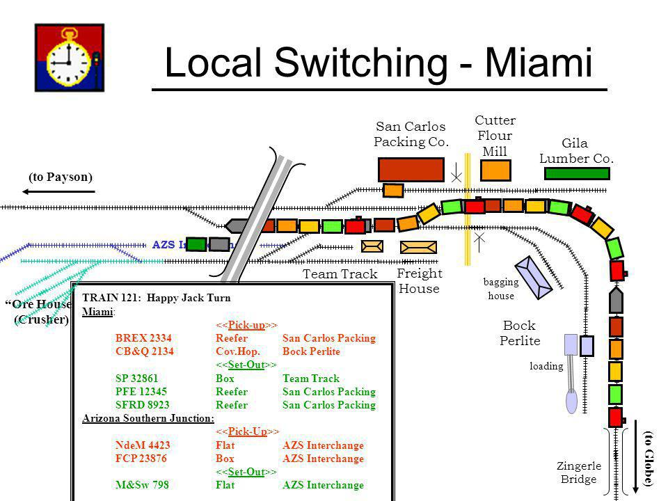 Local Switching - Miami