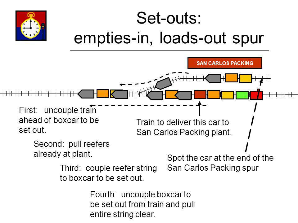 Set-outs: empties-in, loads-out spur