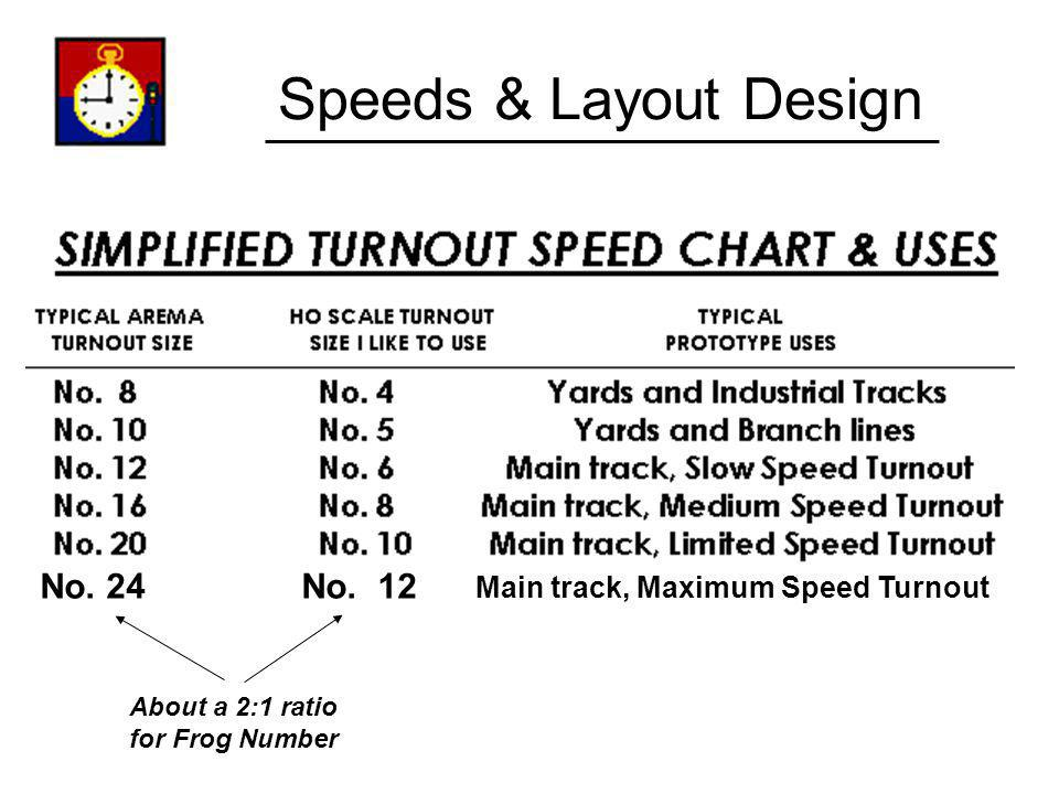 Speeds & Layout Design No. 24 No. 12 Main track, Maximum Speed Turnout