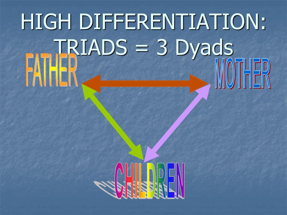 HIGH DIFFERENTIATION: TRIADS = 3 Dyads
