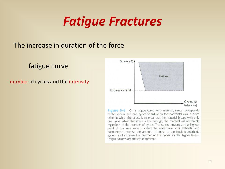 Fatigue Fractures The increase in duration of the force fatigue curve