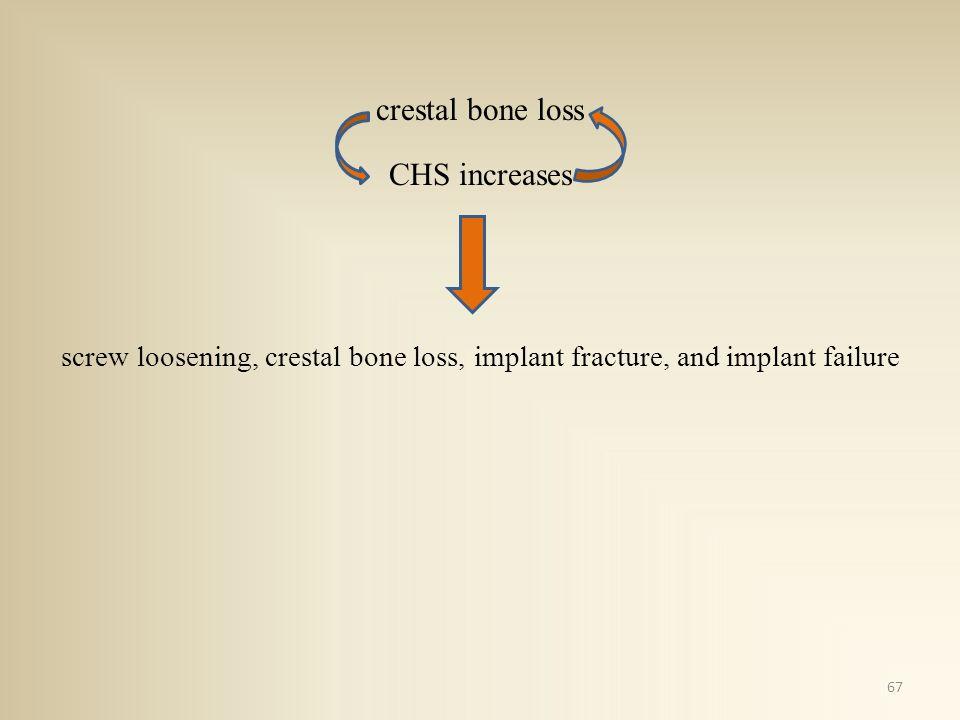 crestal bone loss CHS increases