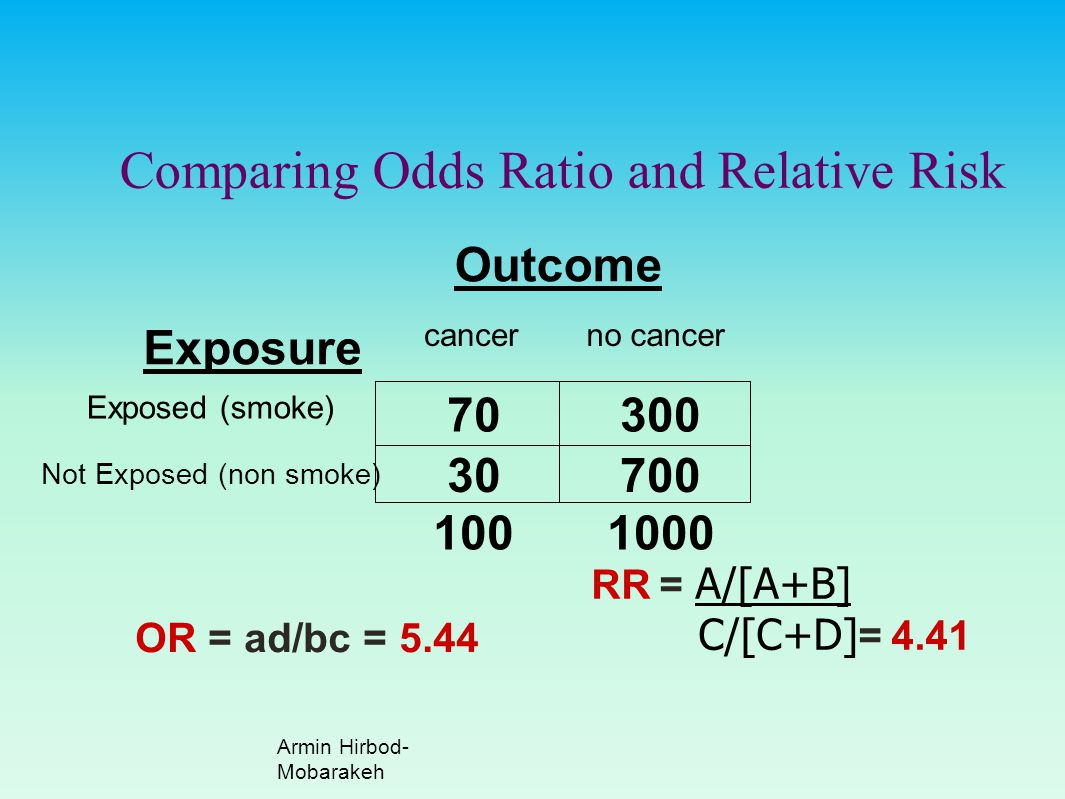 Comparing Odds Ratio and Relative Risk