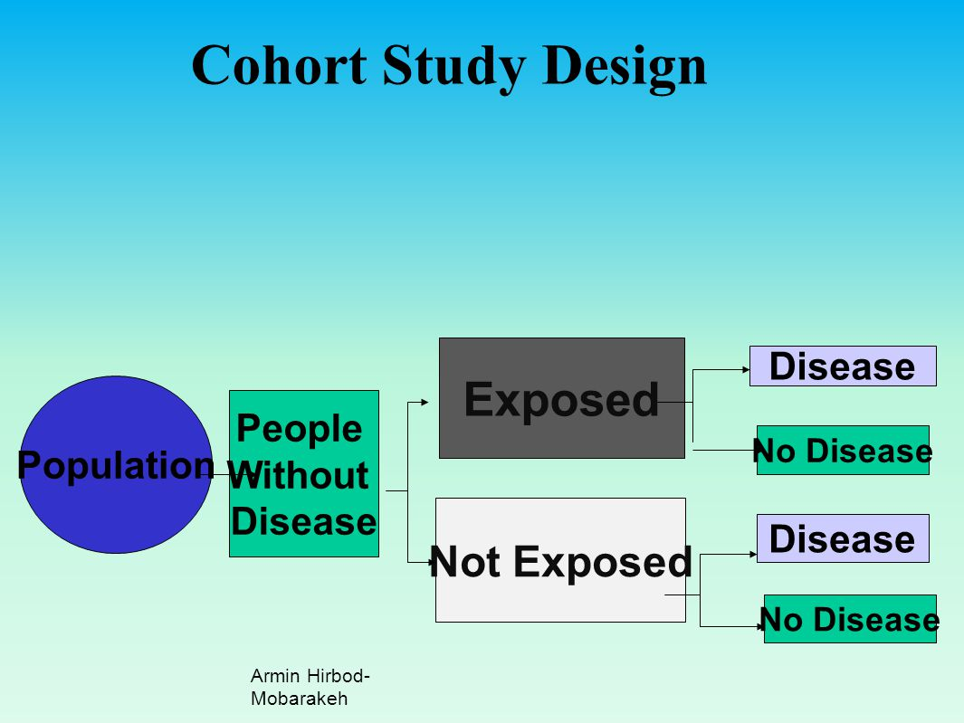 Cohort Study Design Exposed Not Exposed Disease People Population