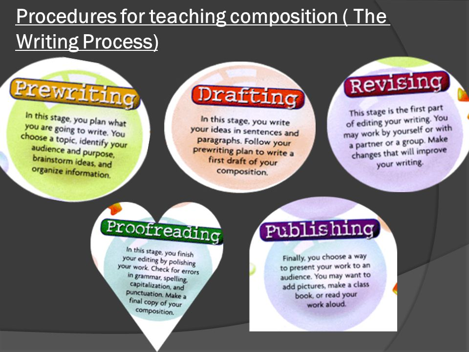 Procedures for teaching composition ( The Writing Process)