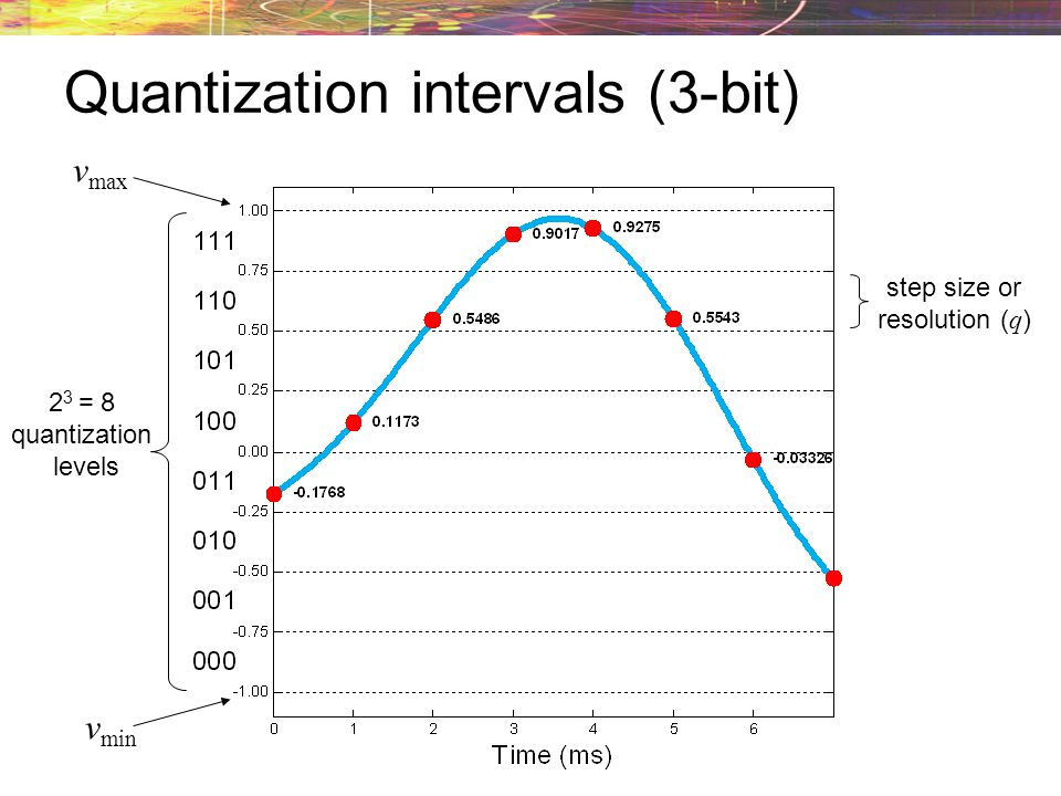 Quantization intervals (3-bit)