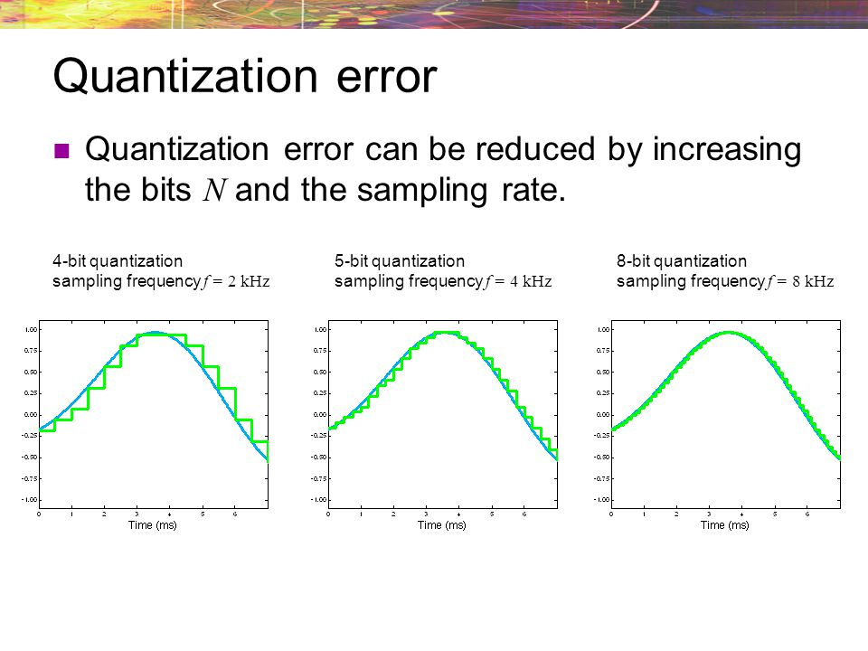 Quantization error Quantization error can be reduced by increasing the bits N and the sampling rate.