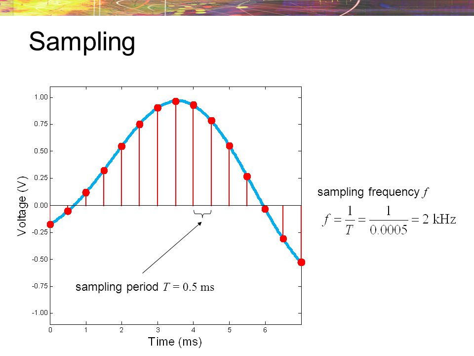 Sampling sampling frequency f sampling period T = 0.5 ms