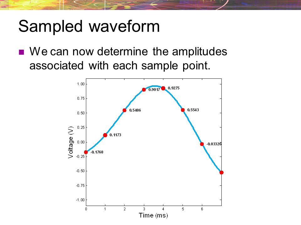 Sampled waveform We can now determine the amplitudes associated with each sample point.