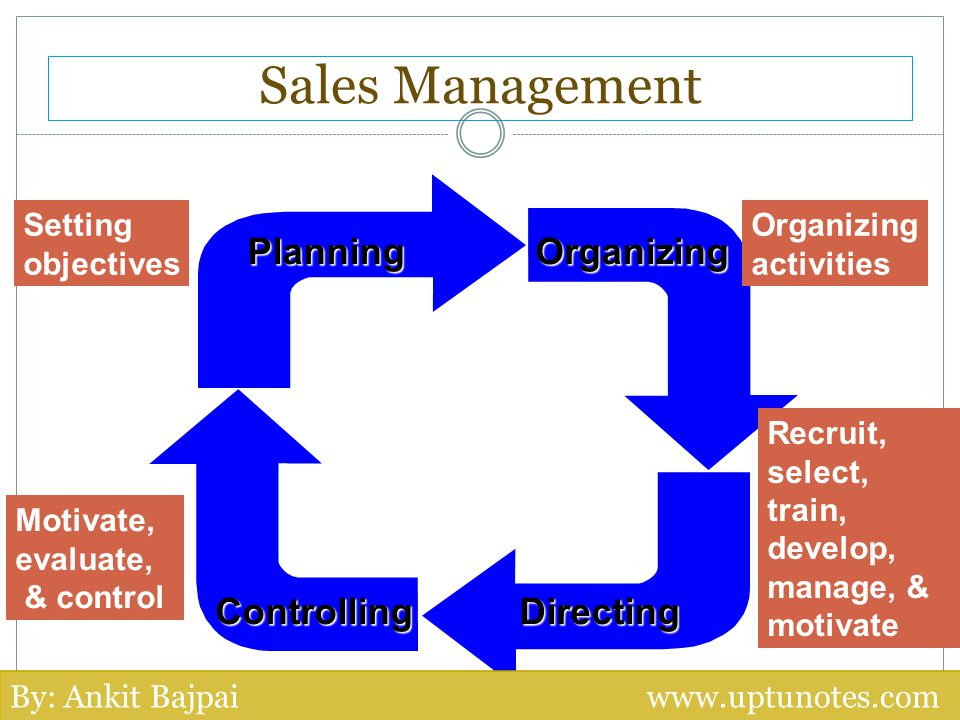 Sales Management Planning Organizing Controlling Directing Setting