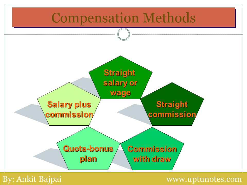 Compensation Methods Straight salary or wage Salary plus commission