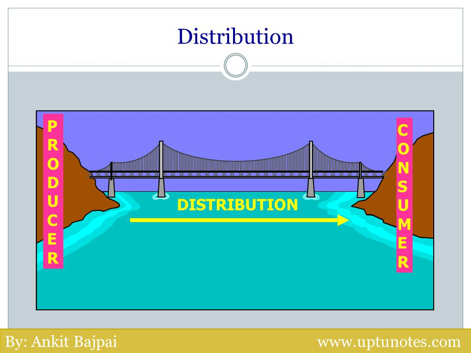 Distribution PRODUCER CONSUMER DISTRIBUTION