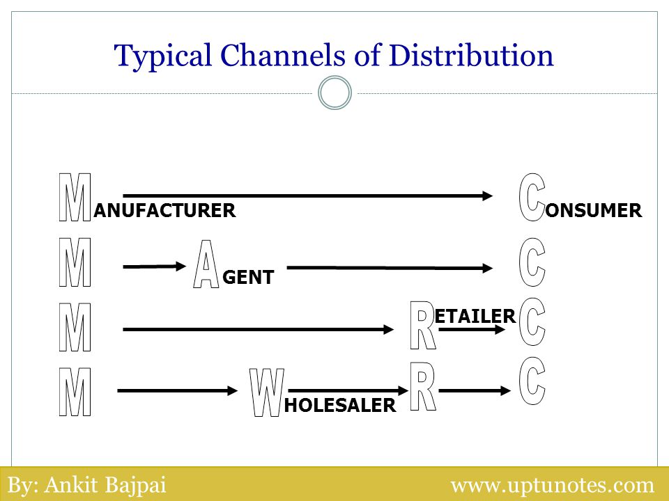 Typical Channels of Distribution