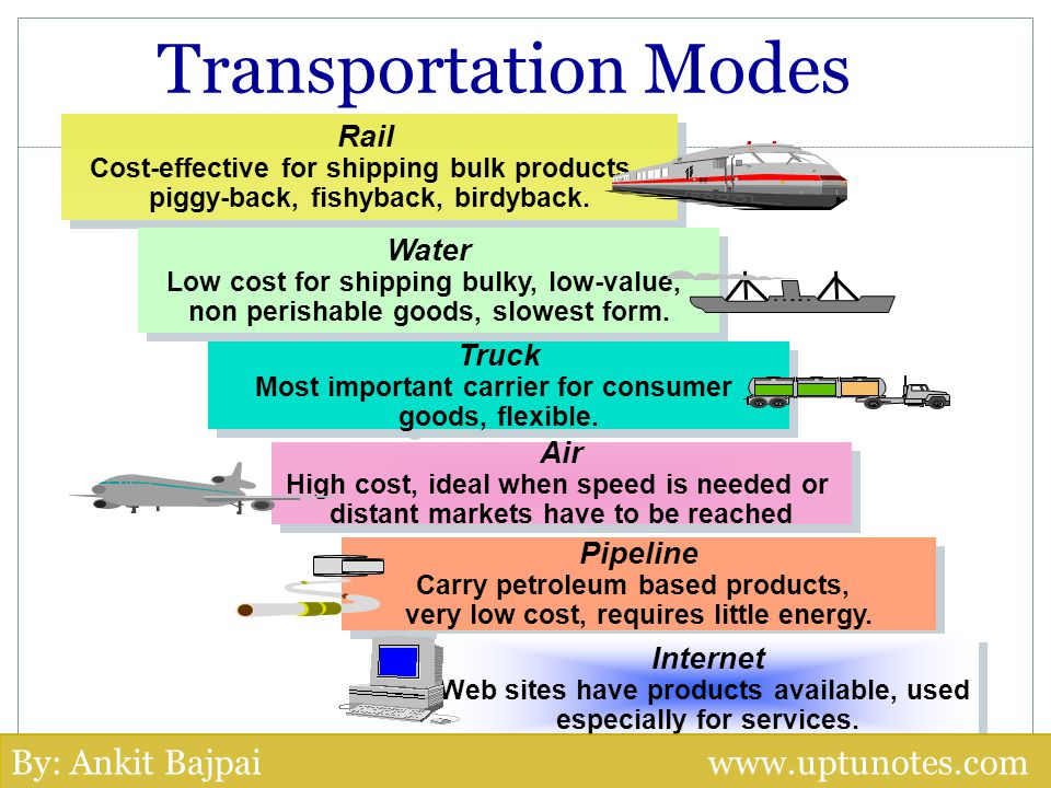 Transportation Modes By: Ankit Bajpai www.uptunotes.com Rail Water