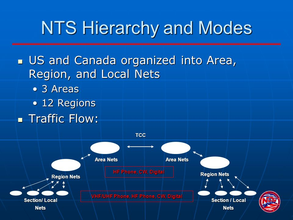 NTS Hierarchy and Modes