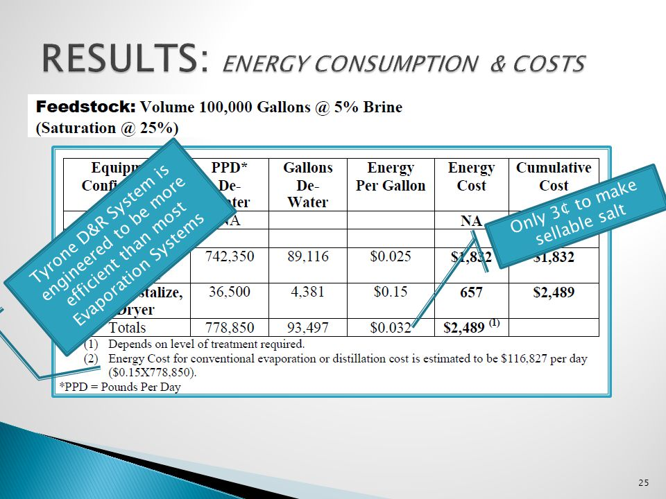 RESULTS: ENERGY CONSUMPTION & COSTS