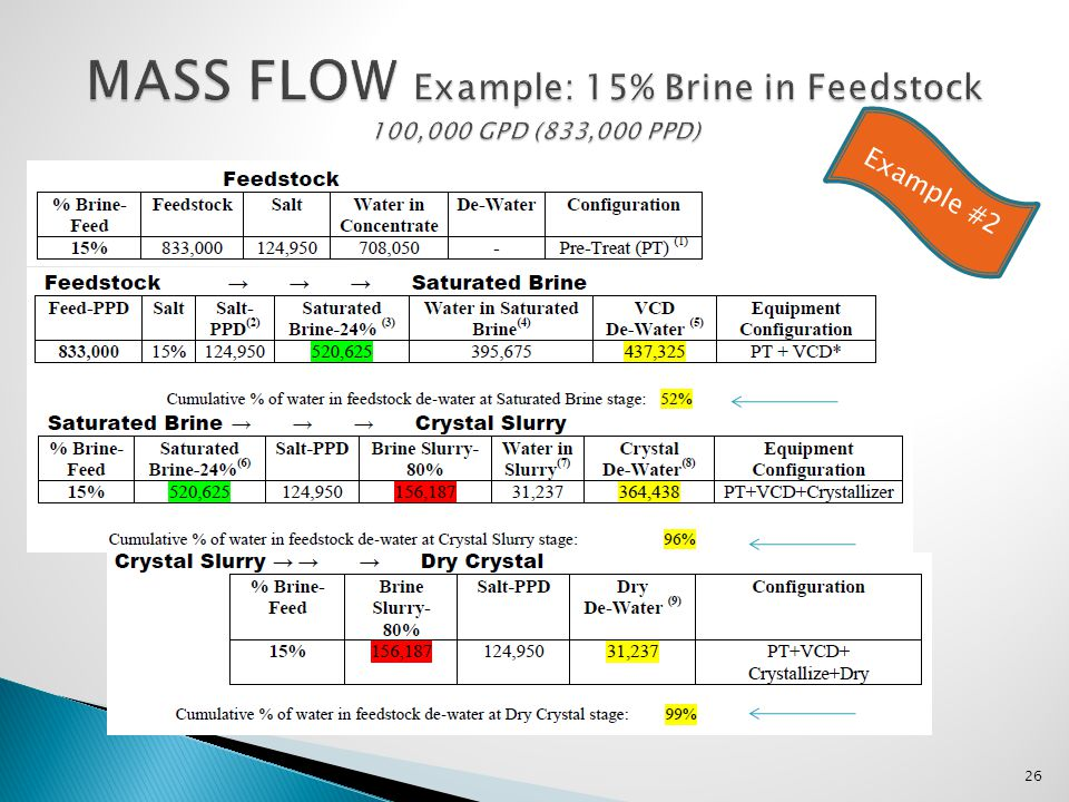 MASS FLOW Example: 15% Brine in Feedstock 100,000 GPD (833,000 PPD)