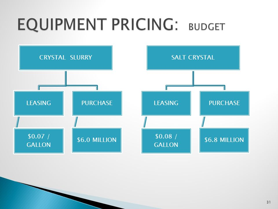 EQUIPMENT PRICING: BUDGET