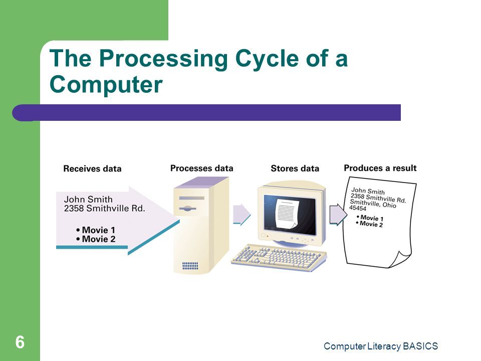 The Processing Cycle of a Computer