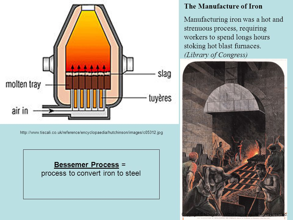 The Manufacture of Iron