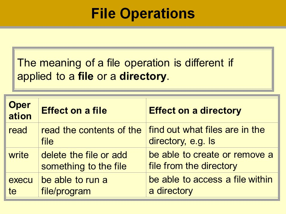 The meaning of a file operation is different if applied to a file or a directory.