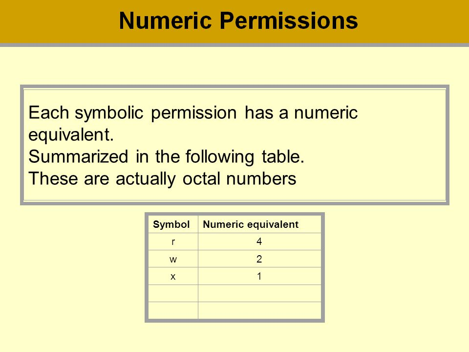 Each symbolic permission has a numeric equivalent.