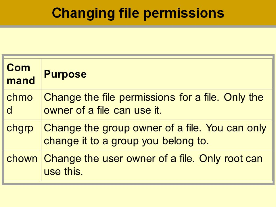 Command Purpose. chmod. Change the file permissions for a file. Only the owner of a file can use it.