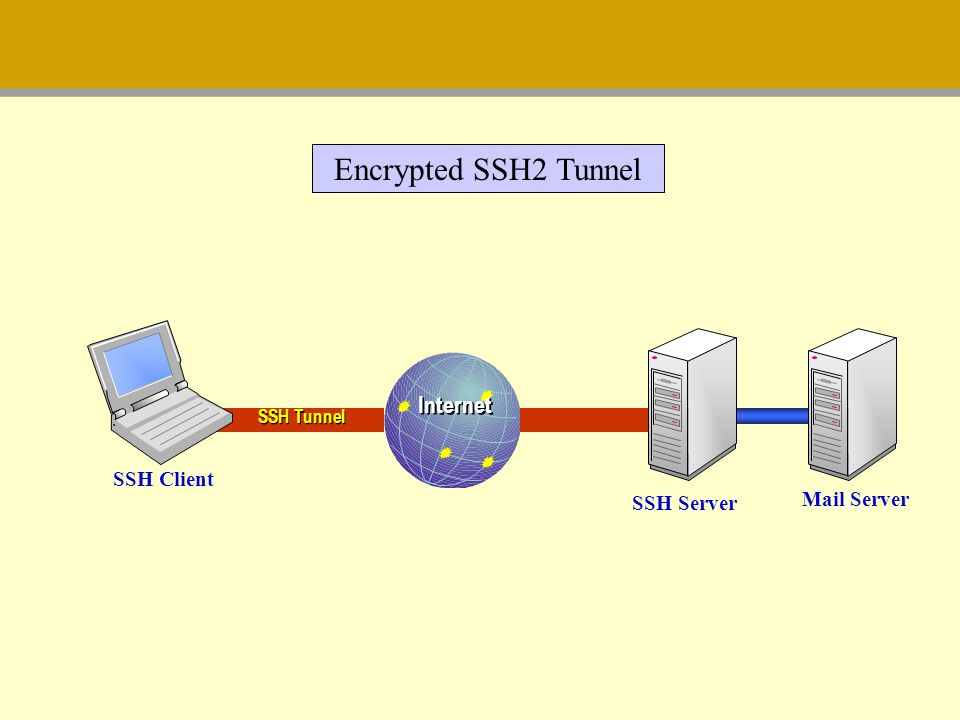 Encrypted SSH2 Tunnel Internet SSH Client Mail Server SSH Server