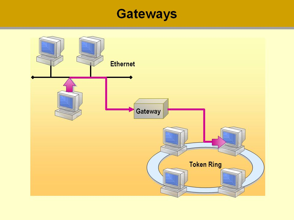 Ethernet Token Ring Gateway