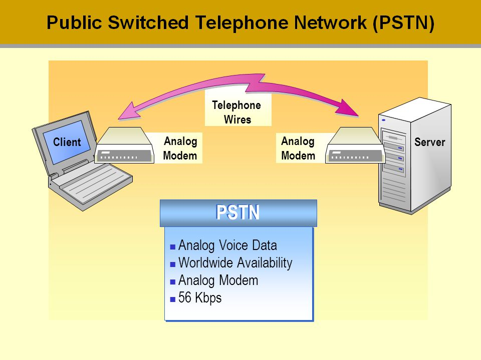 PSTN Analog Voice Data Worldwide Availability Analog Modem 56 Kbps