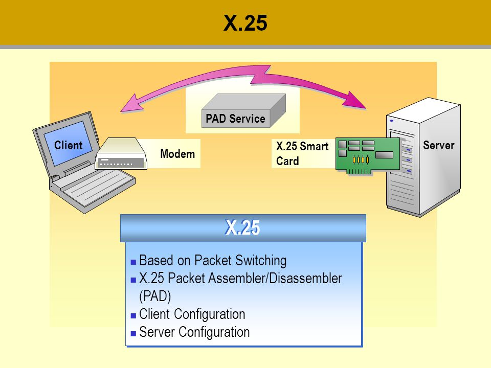 X.25 Based on Packet Switching