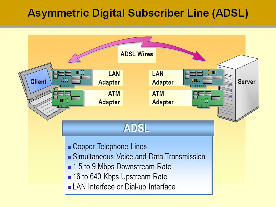 ADSL Copper Telephone Lines Simultaneous Voice and Data Transmission