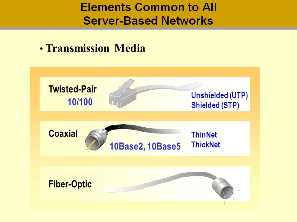 Transmission media Transmission Media Twisted-Pair