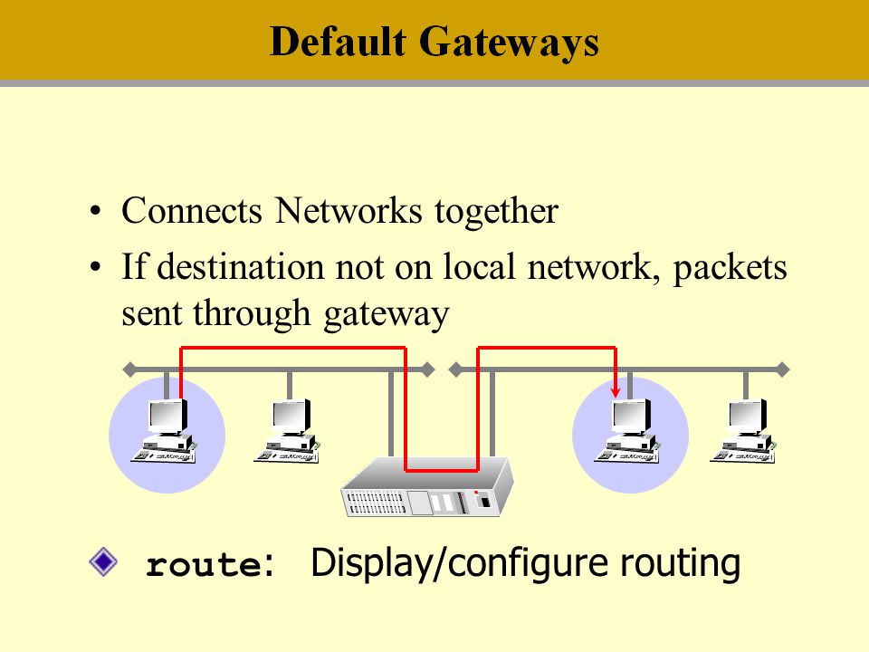 Connects Networks together