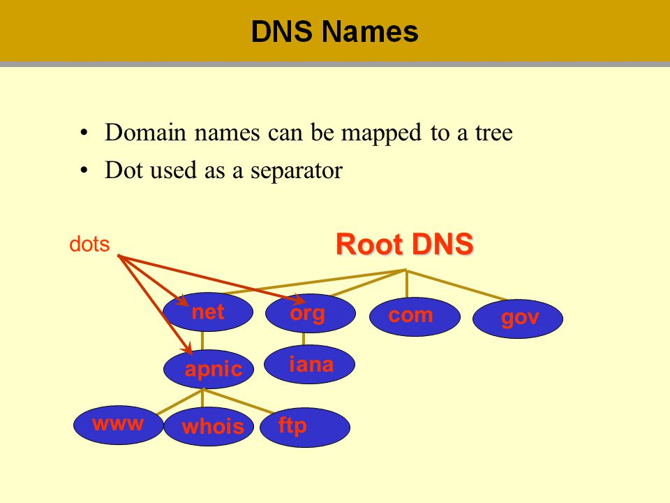 Root DNS Domain names can be mapped to a tree Dot used as a separator
