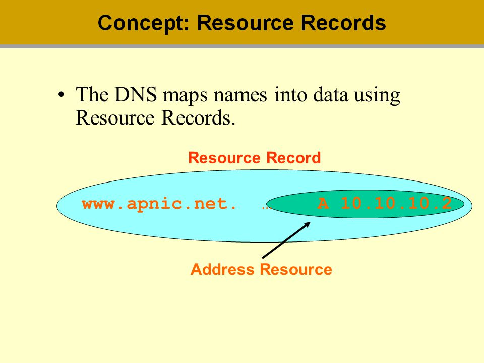 The DNS maps names into data using Resource Records.