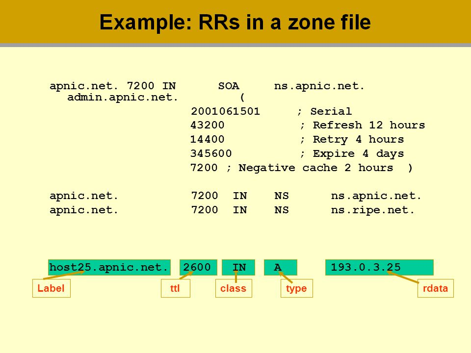 apnic.net. 7200 IN SOA ns.apnic.net. admin.apnic.net. (