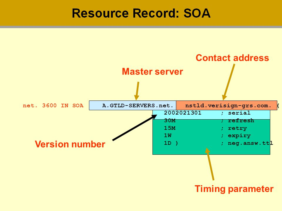 Contact address Master server Version number Timing parameter
