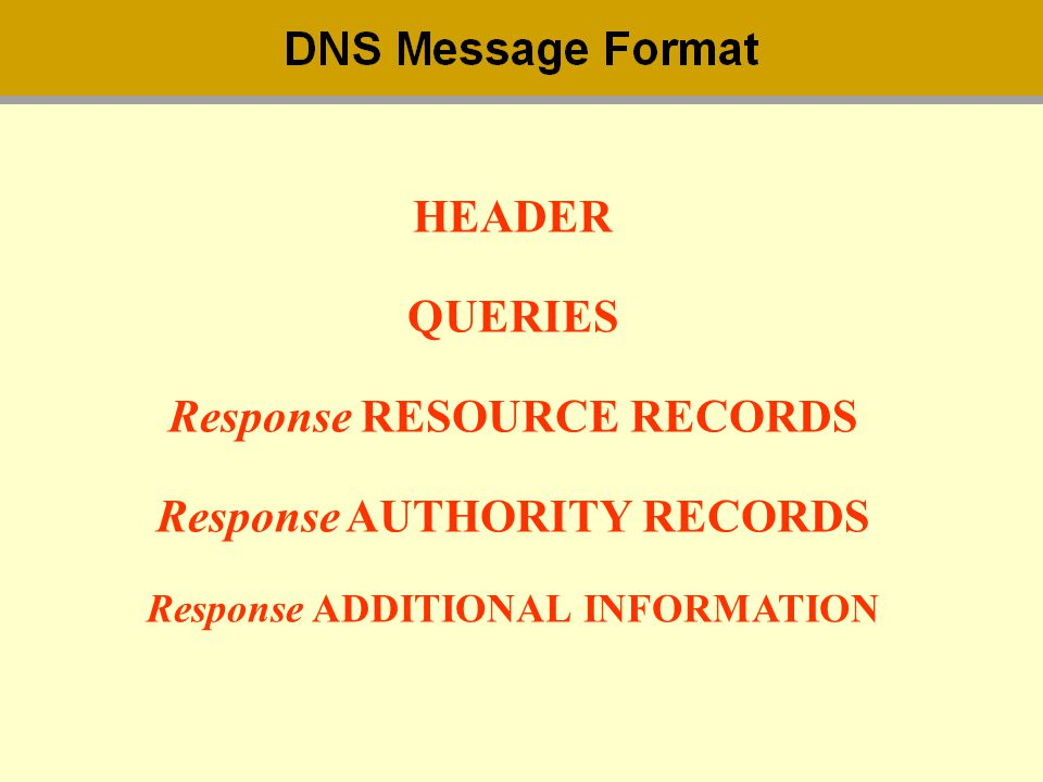 HEADER QUERIES Response RESOURCE RECORDS Response AUTHORITY RECORDS