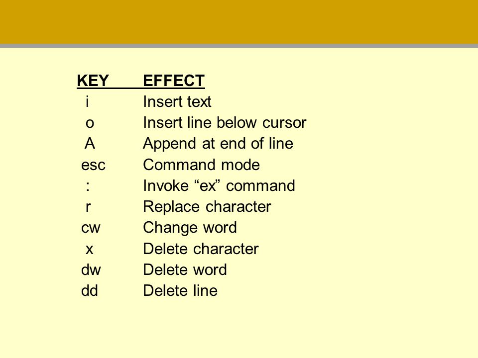 KEY EFFECT i Insert text. o Insert line below cursor. A Append at end of line. esc Command mode.