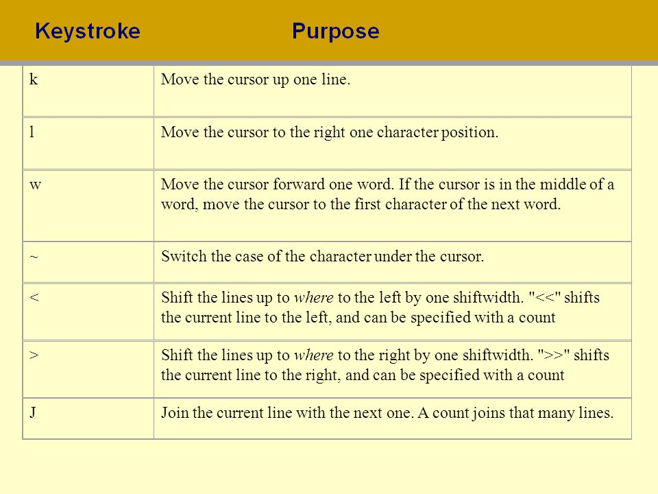k Move the cursor up one line. l. Move the cursor to the right one character position. w.