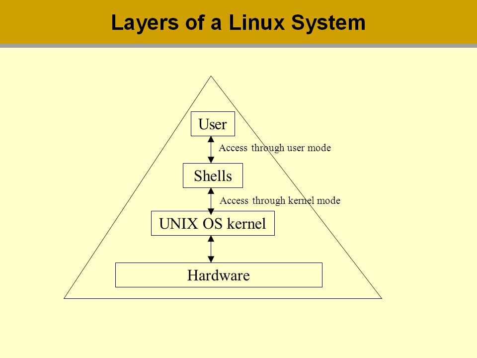 User Shells UNIX OS kernel Hardware Access through user mode