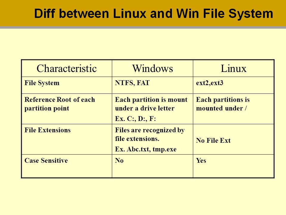 Characteristic Windows Linux File System NTFS, FAT ext2,ext3