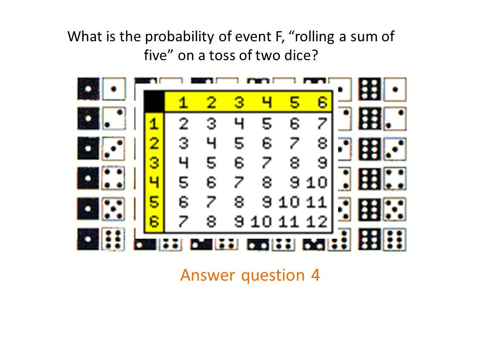What is the probability of event F, rolling a sum of five on a toss of two dice