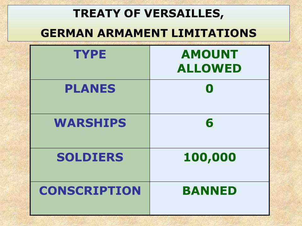GERMAN ARMAMENT LIMITATIONS