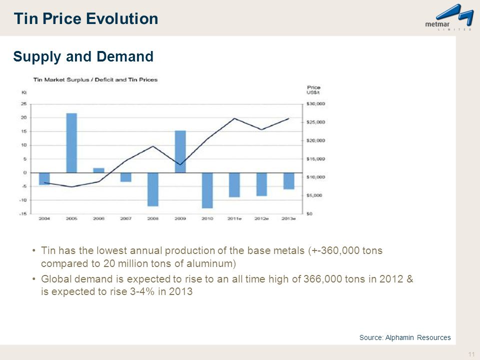 Tin Price Evolution Supply and Demand