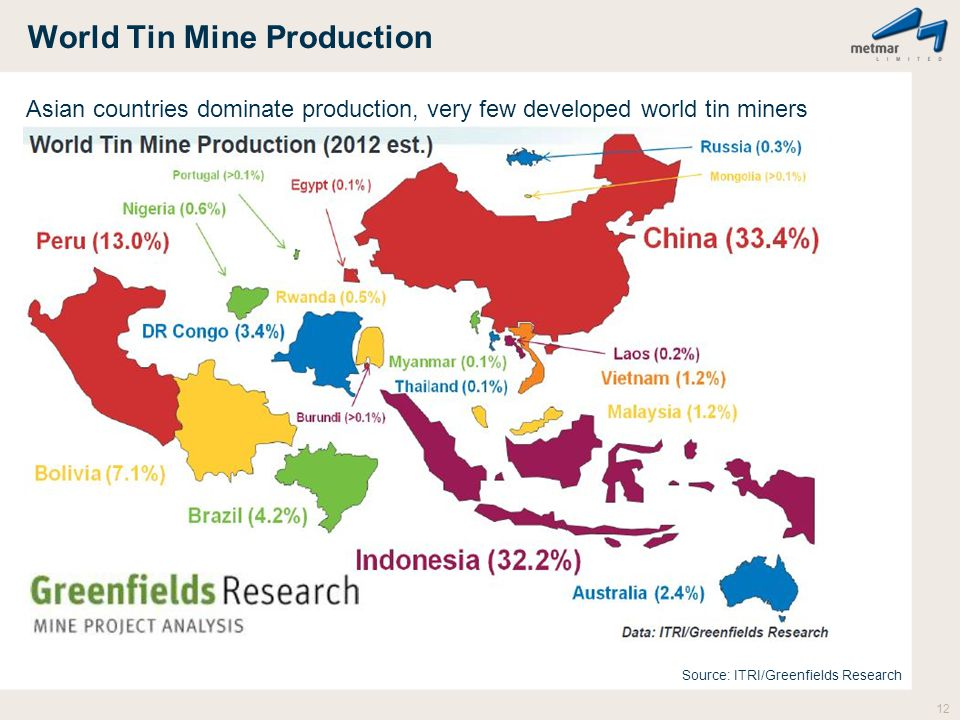 World Tin Mine Production