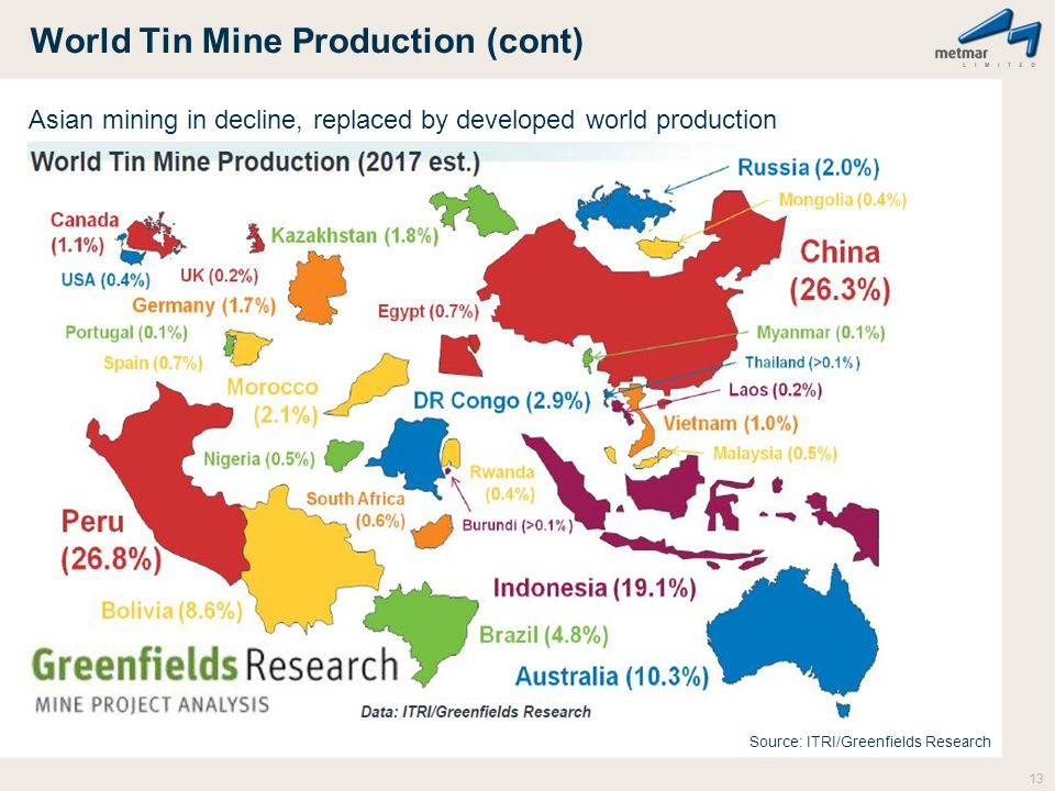 World Tin Mine Production (cont)